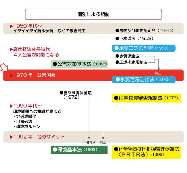 WETシステム研究会-水質規制-法...